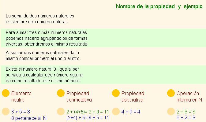 Propiedades de la suma de números naturales
