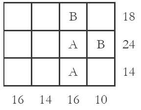 Suma de dígitos