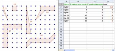 Fórmula de Pick con GeoGebra