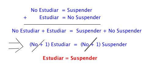 ¿Estudiar=Suspender?