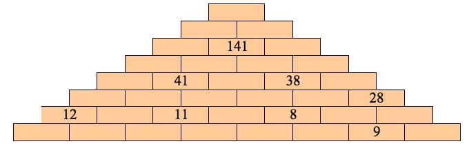 Pirámide multiplicativa
