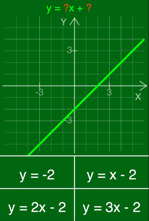 Encuentra la expresión de la función lineal